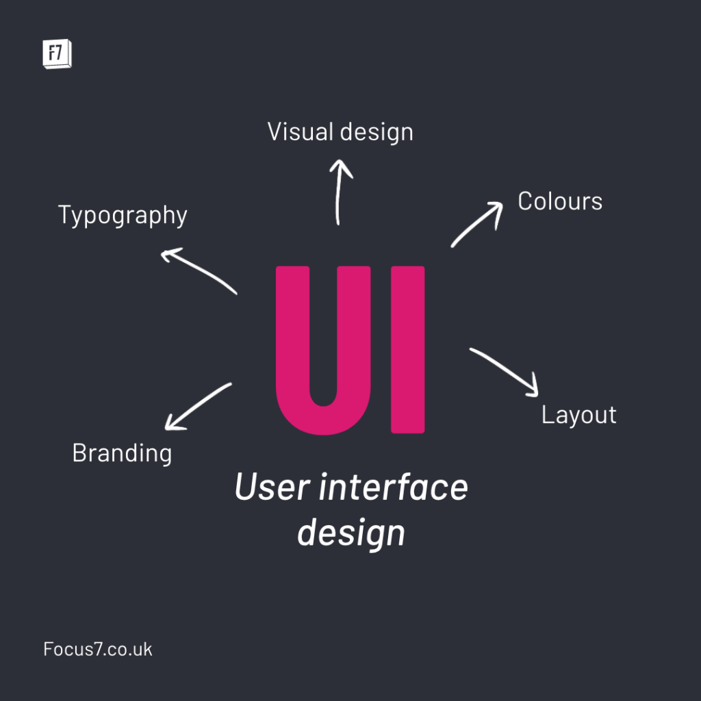 Examples of UI design including: Typography, Colours, Branding, Layout and Visual Design