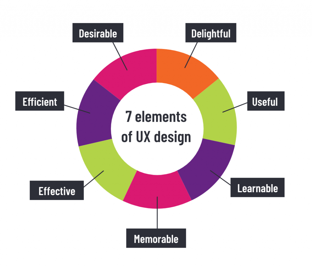 The 7 key elements of User Experience (UX) design