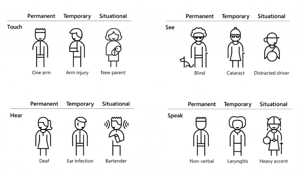 Accessibility situational examples for those who are sight, hearing, touch or speech impaired